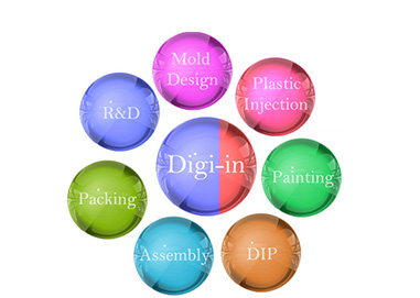 1-Stop Products OEM/ODM Services